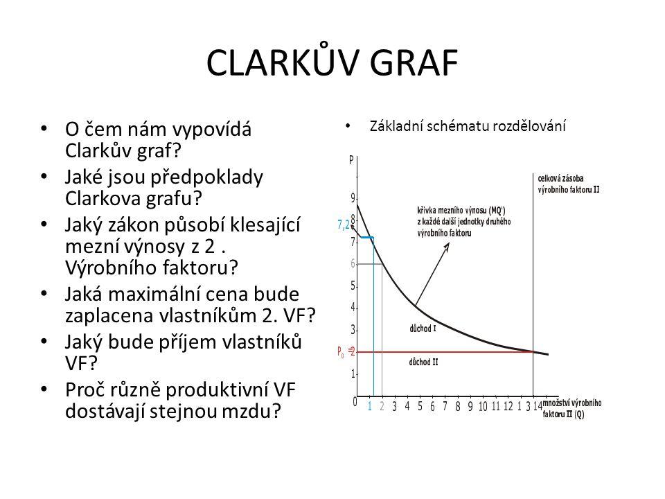 CLARKŮV GRAF O čem nám vypovídá Clarkův graf