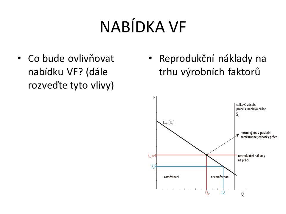 NABÍDKA VF Co bude ovlivňovat nabídku VF (dále rozveďte tyto vlivy)