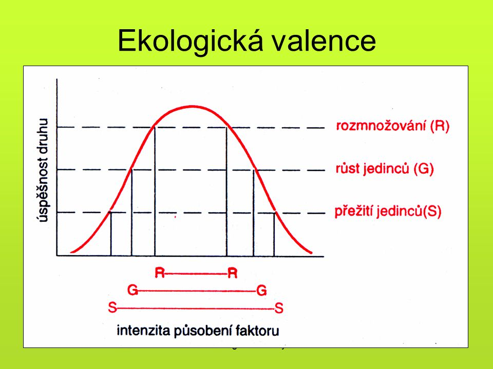 Ekologická valence Ekologické faktory
