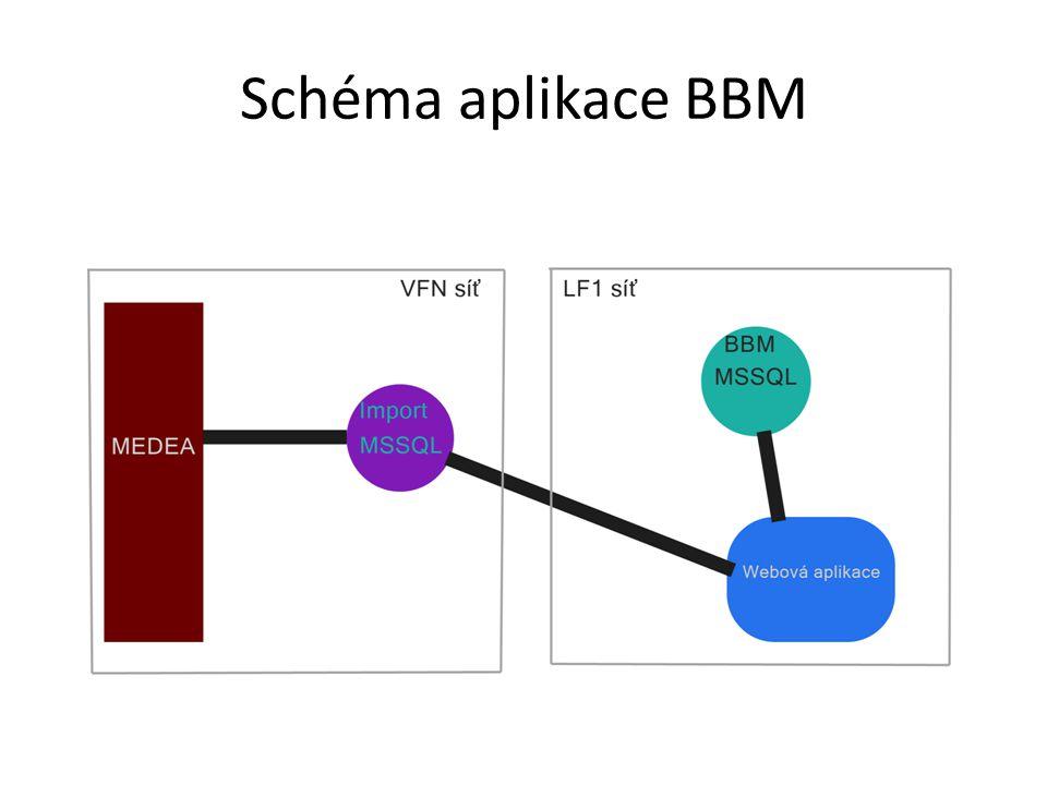 Schéma aplikace BBM