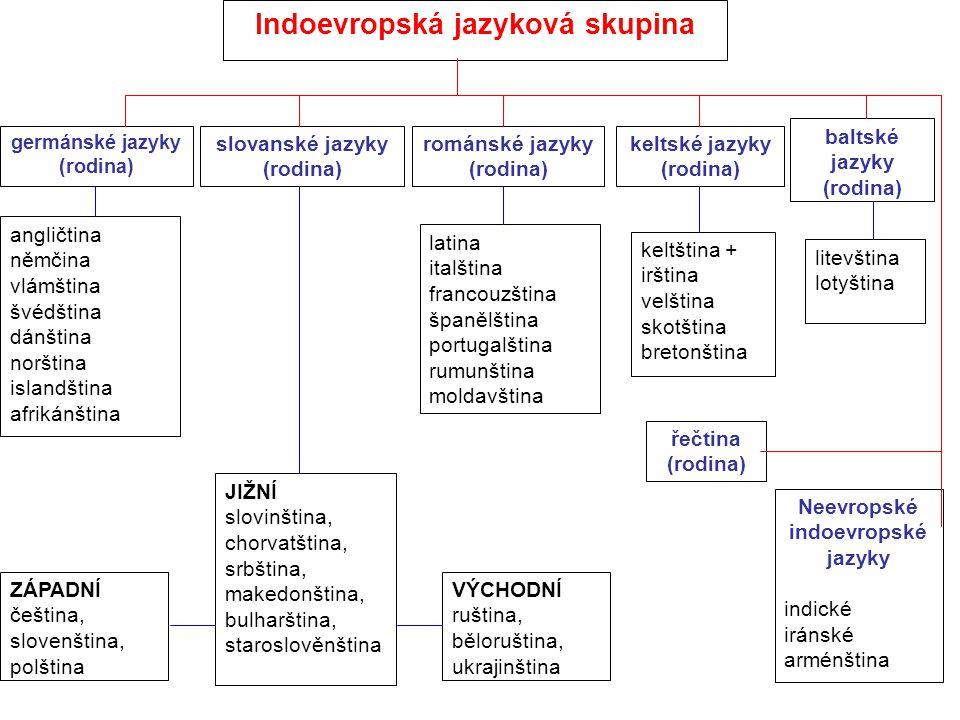 Indoevropská jazyková skupina