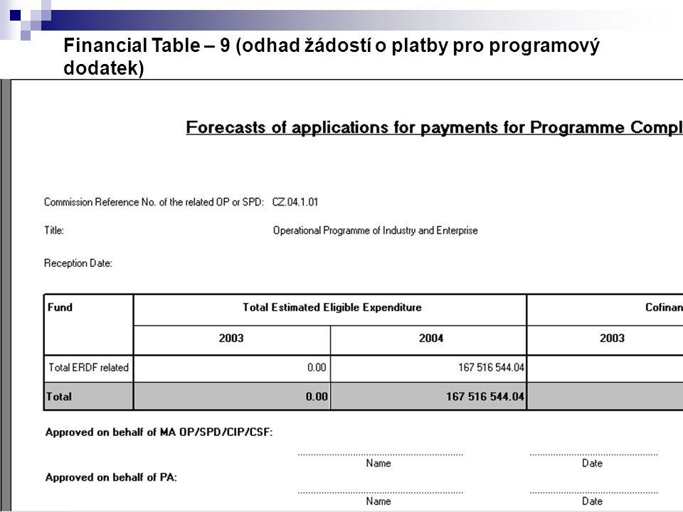 Financial Table – 9 (odhad žádostí o platby pro programový dodatek)