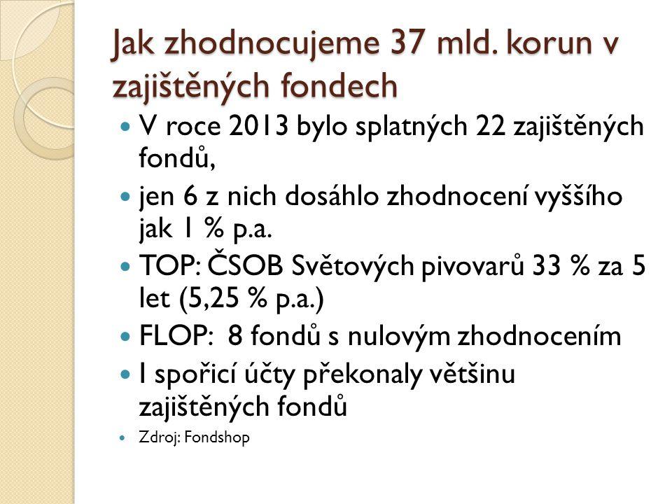 Jak zhodnocujeme 37 mld. korun v zajištěných fondech