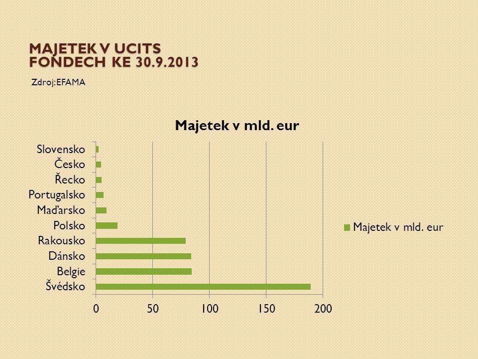 Majetek V UCITS FONDECH KE 30.9.2013
