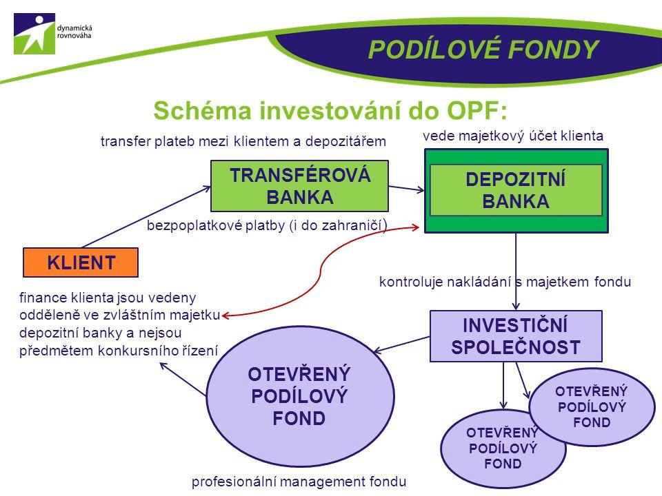 PODÍLOVÉ FONDY Schéma investování do OPF: