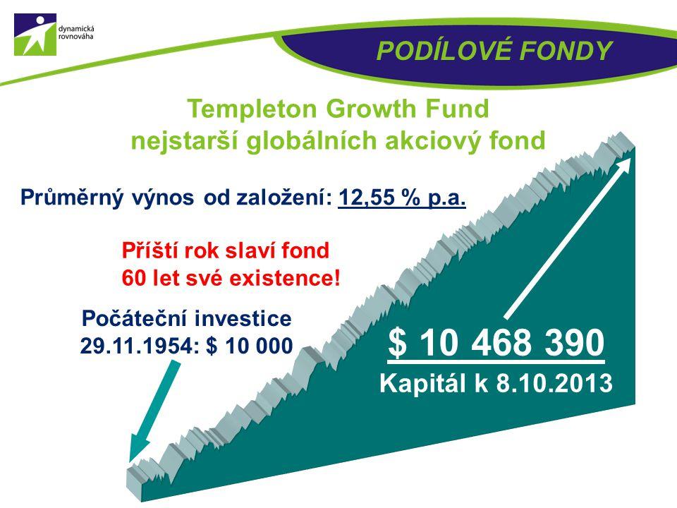 PODÍLOVÉ FONDY Templeton Growth Fund nejstarší globálních akciový fond. Průměrný výnos od založení: 12,55 % p.a.
