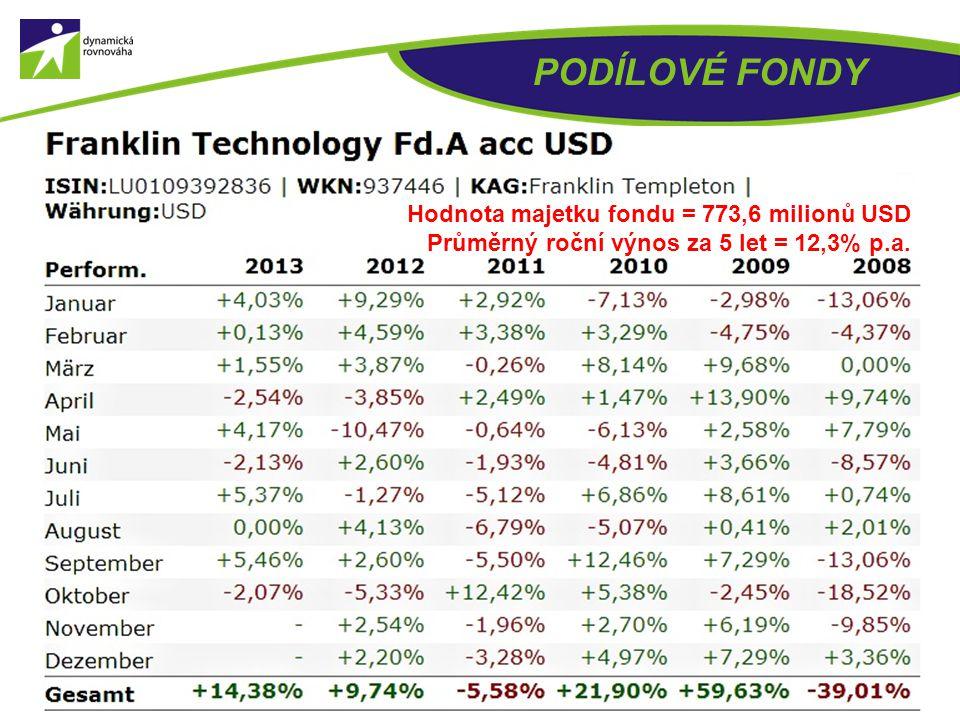 PODÍLOVÉ FONDY Hodnota majetku fondu = 773,6 milionů USD