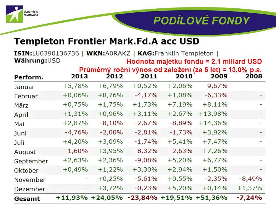 PODÍLOVÉ FONDY Hodnota majetku fondu = 2,1 miliard USD