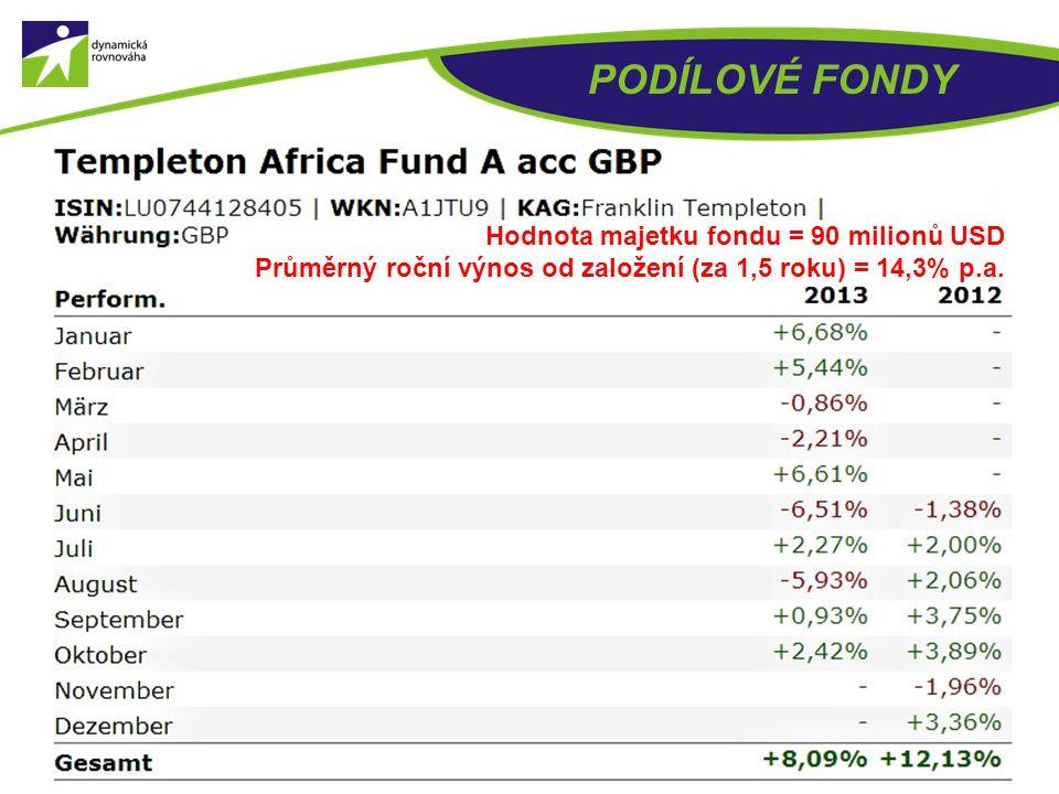 PODÍLOVÉ FONDY Hodnota majetku fondu = 90 milionů USD