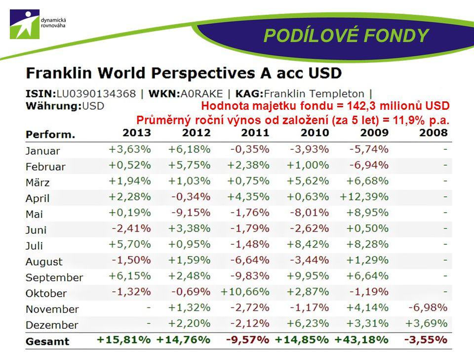 PODÍLOVÉ FONDY Hodnota majetku fondu = 142,3 milionů USD
