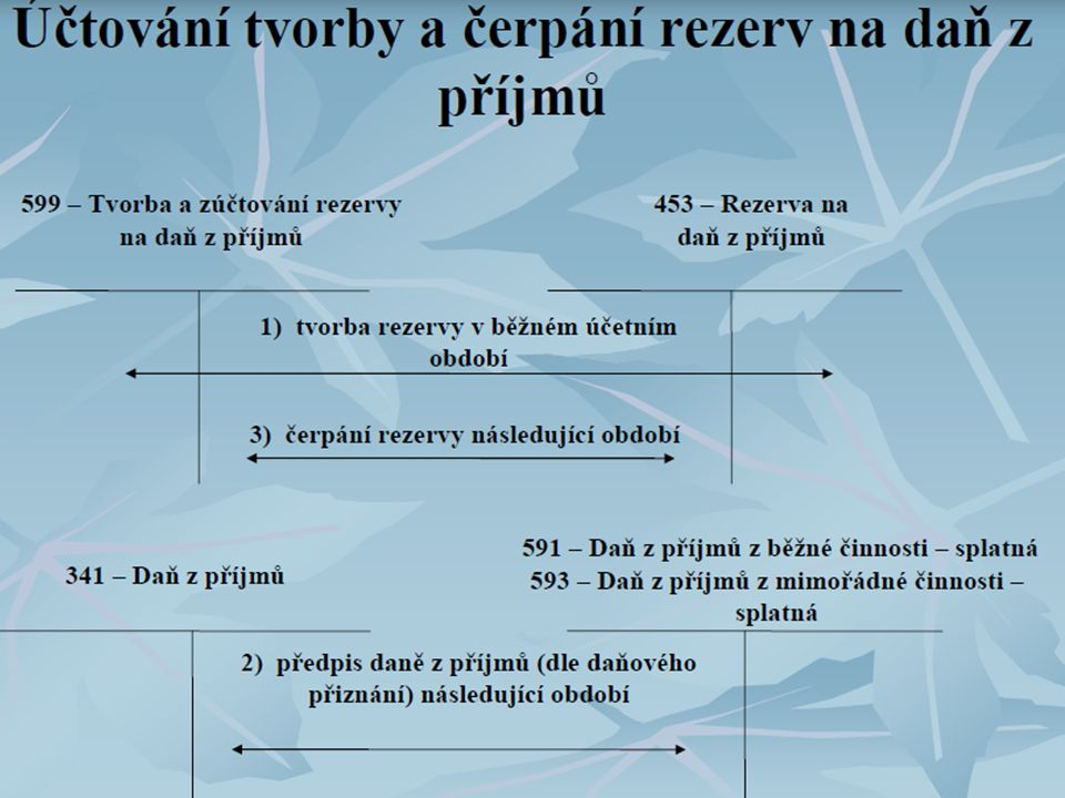Zdroj: REZERVY Jana Hlaváčová Tereza Kalivodová