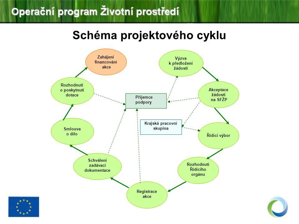 Schéma projektového cyklu