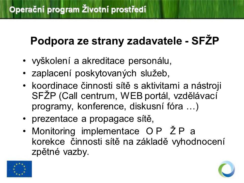 Podpora ze strany zadavatele - SFŽP