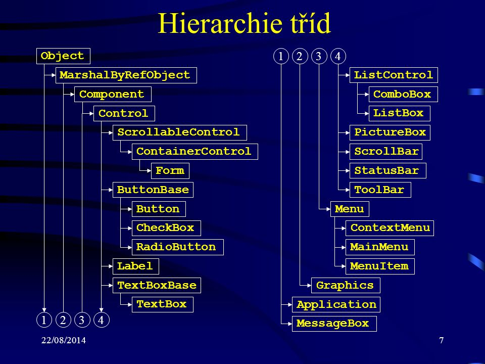 Hierarchie tříd Object 1 2 3 4 MarshalByRefObject ListControl