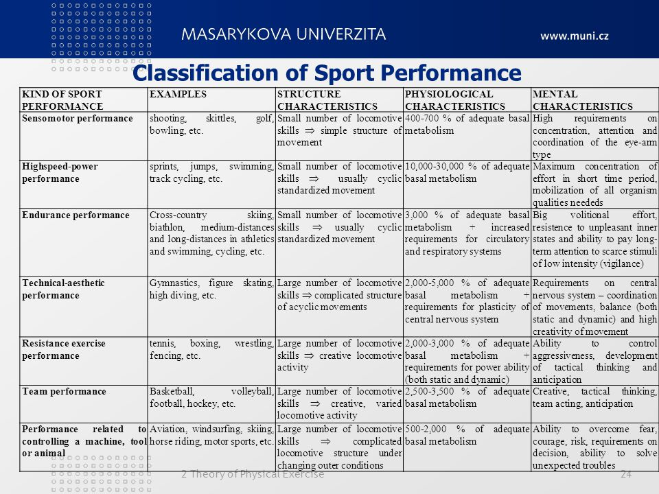 Classification of Sport Performance