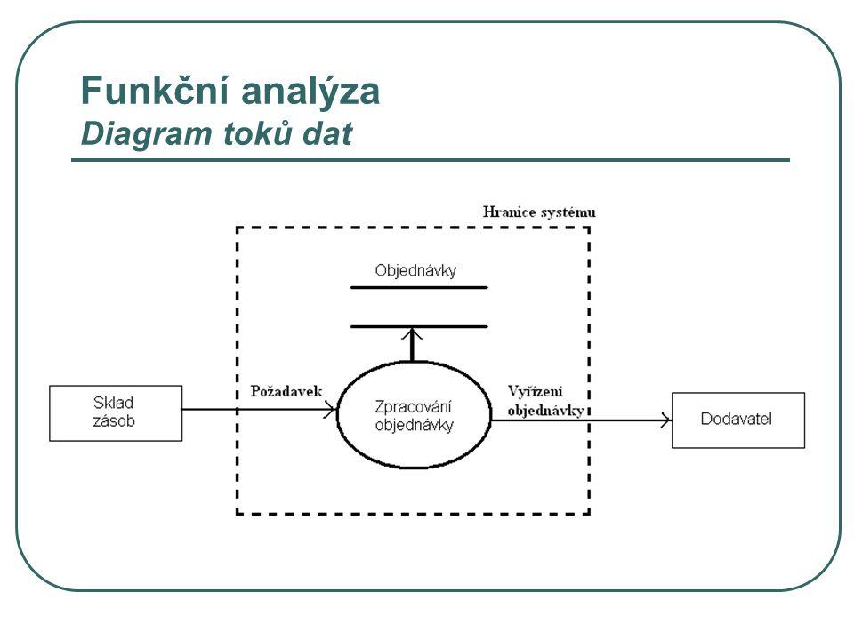 Funkční analýza Diagram toků dat