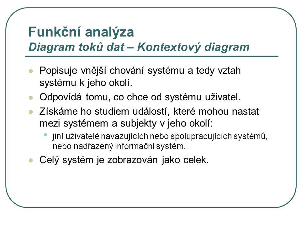 Funkční analýza Diagram toků dat – Kontextový diagram