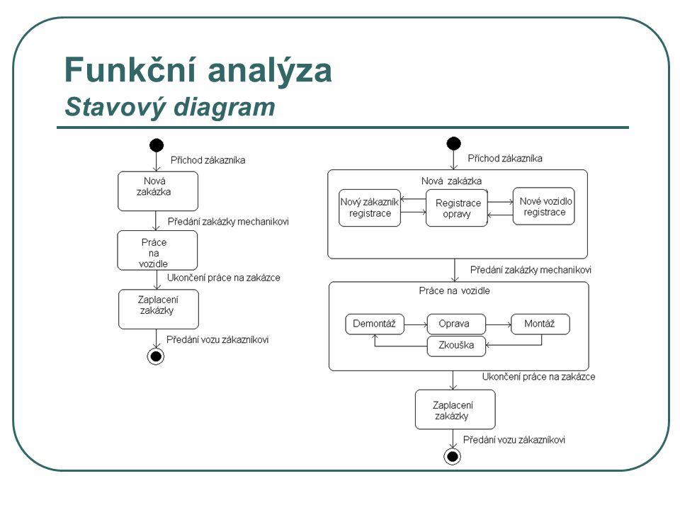 Funkční analýza Stavový diagram
