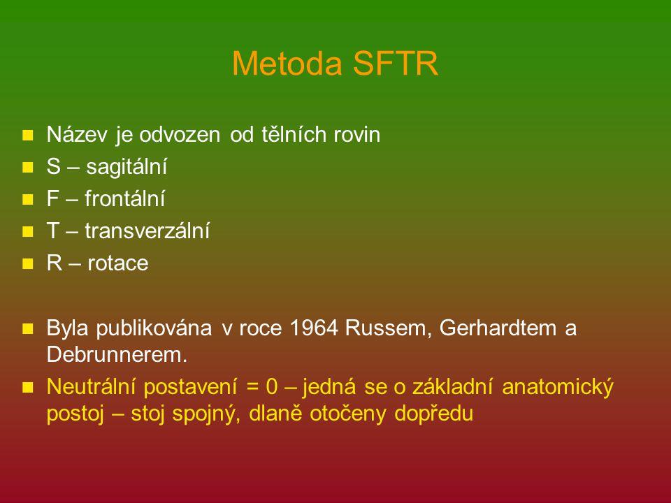 Metoda SFTR Název je odvozen od tělních rovin S – sagitální
