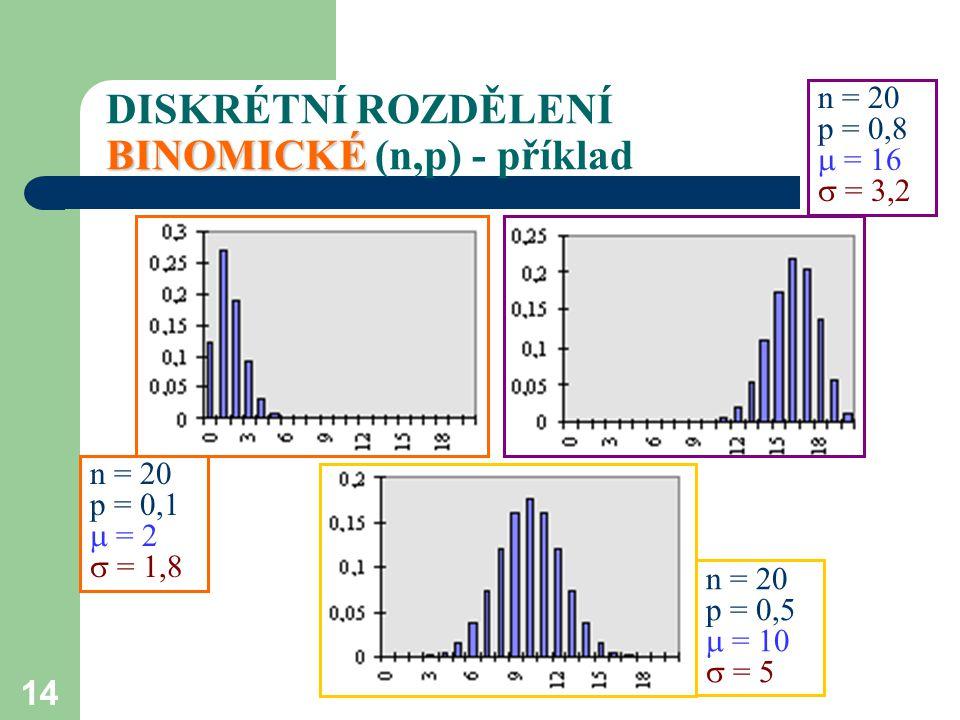 DISKRÉTNÍ ROZDĚLENÍ BINOMICKÉ (n,p) - příklad