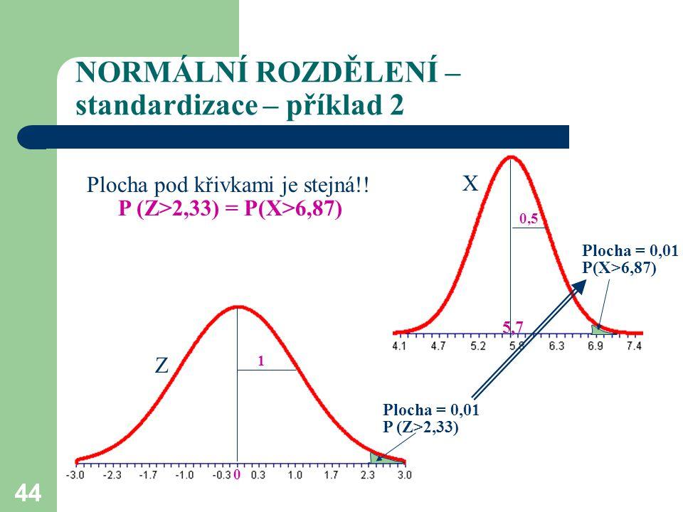 NORMÁLNÍ ROZDĚLENÍ – standardizace – příklad 2