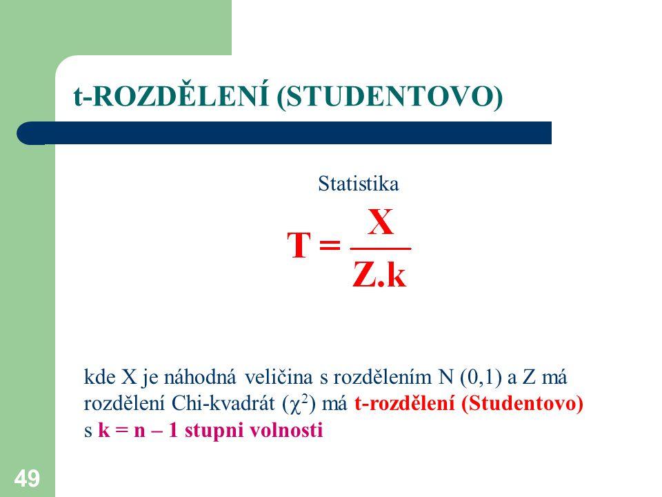 t-ROZDĚLENÍ (STUDENTOVO)