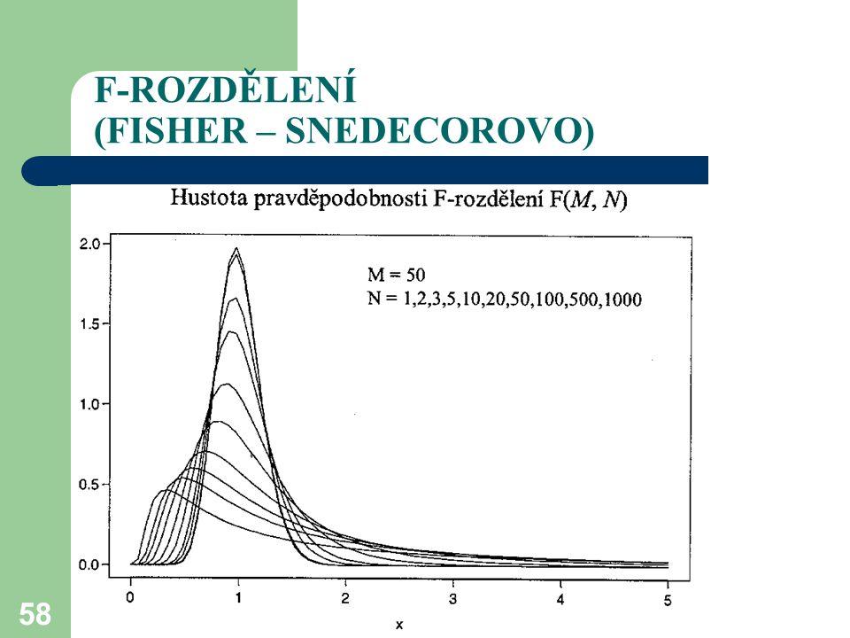 F-ROZDĚLENÍ (FISHER – SNEDECOROVO)