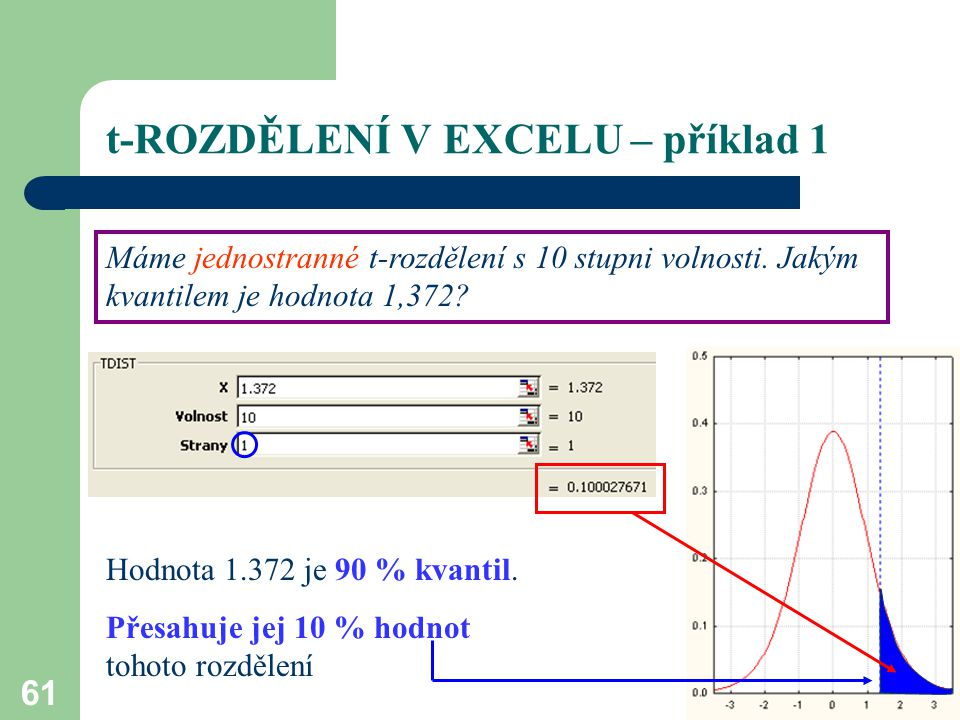 t-ROZDĚLENÍ V EXCELU – příklad 1