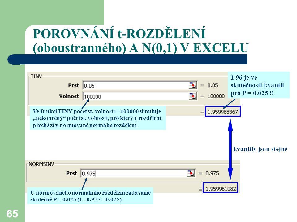 POROVNÁNÍ t-ROZDĚLENÍ (oboustranného) A N(0,1) V EXCELU