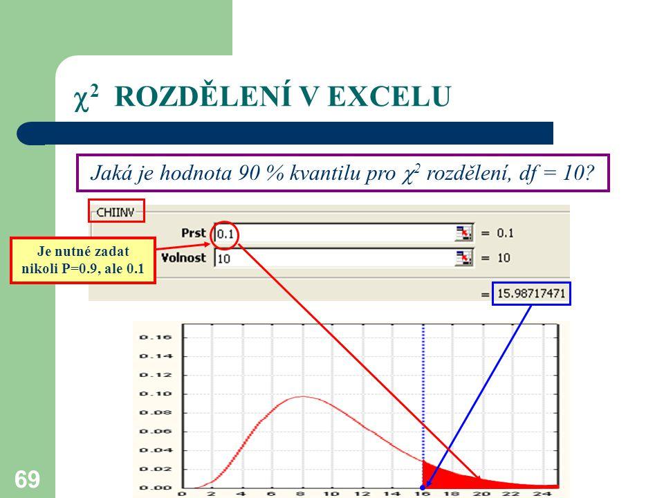 Je nutné zadat nikoli P=0.9, ale 0.1