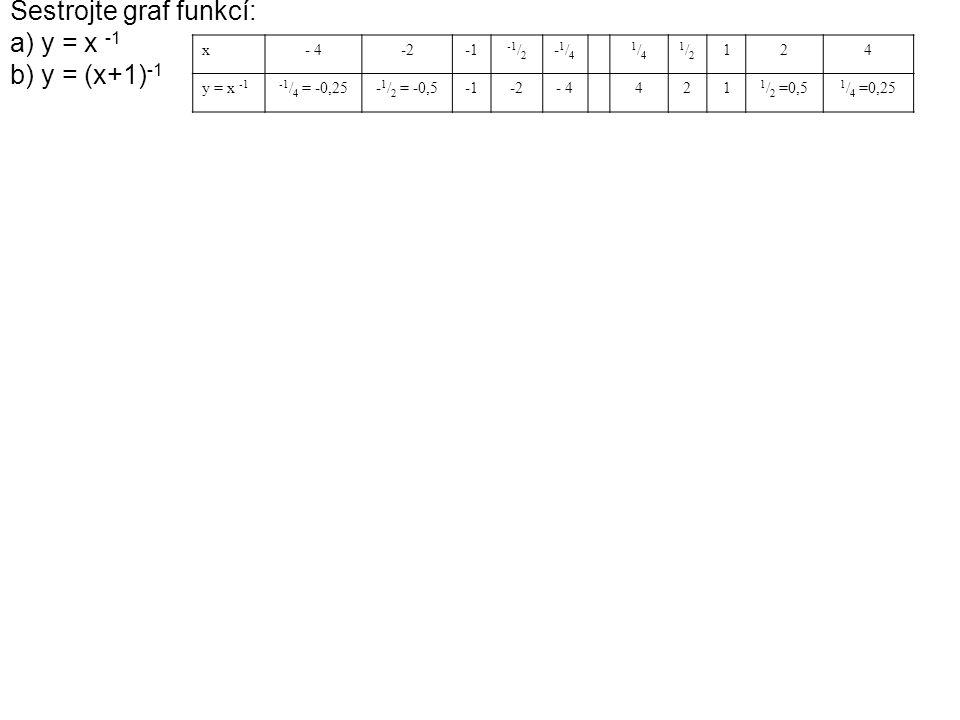 Sestrojte graf funkcí: a) y = x -1 b) y = (x+1)-1