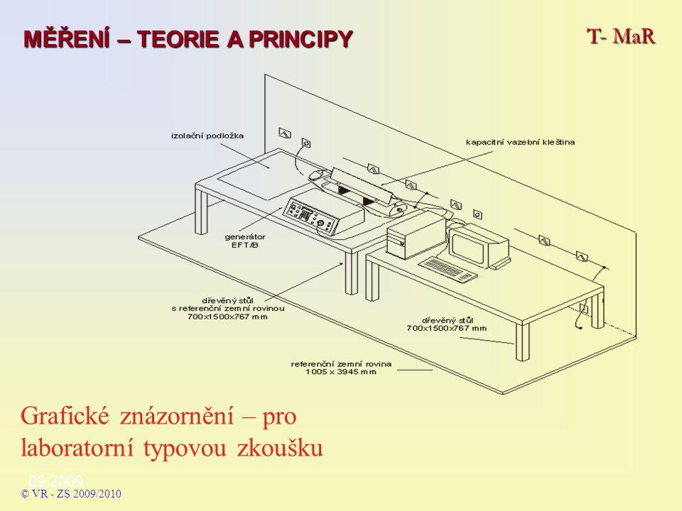 Grafické znázornění – pro laboratorní typovou zkoušku