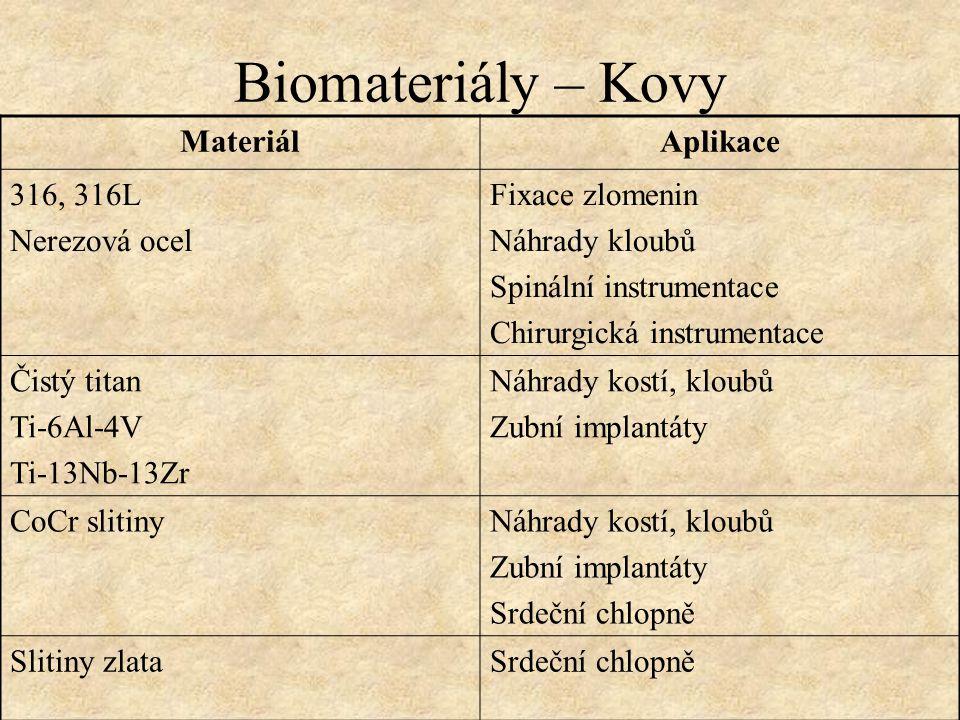 Biomateriály – Kovy Materiál Aplikace 316, 316L Nerezová ocel