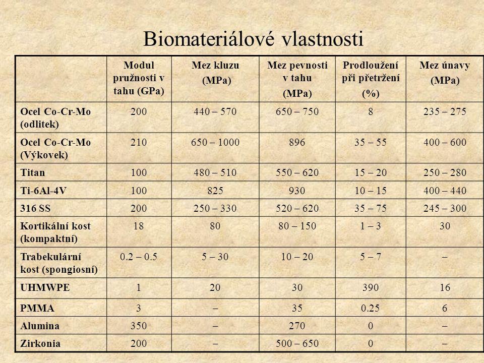 Biomateriálové vlastnosti
