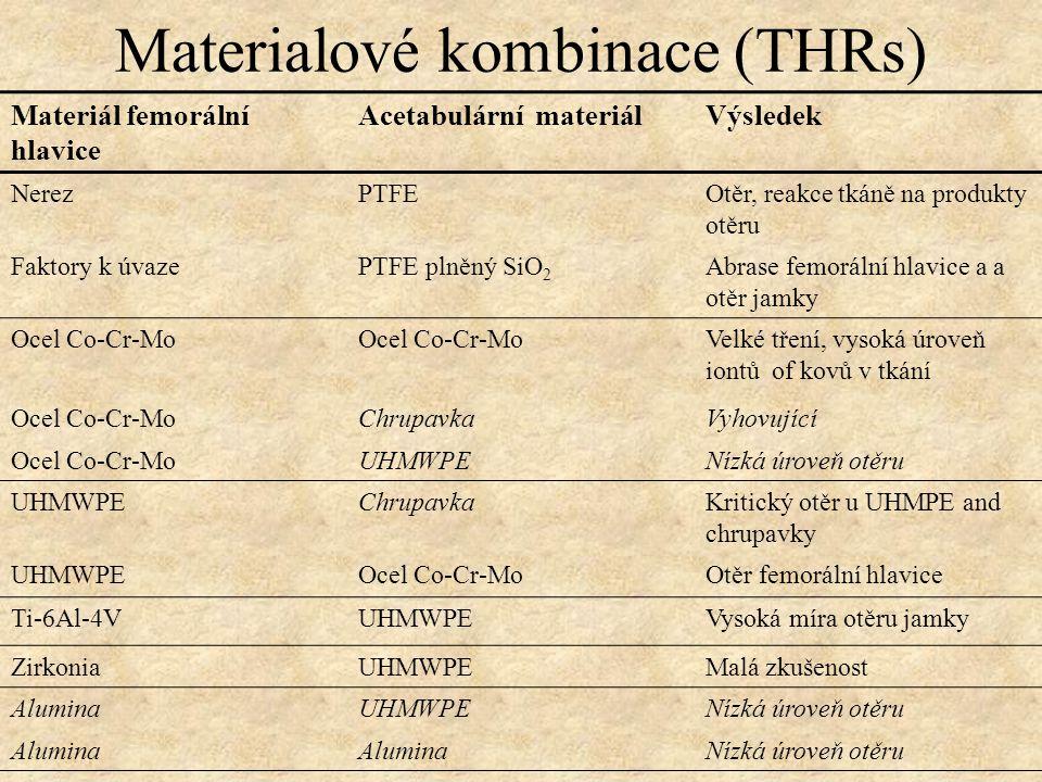 Materialové kombinace (THRs)