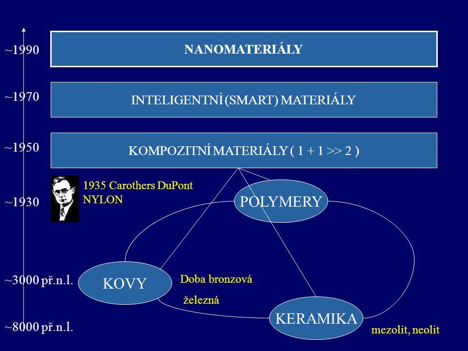 POLYMERY KOVY KERAMIKA NANOMATERIÁLY ~1990 ~1970