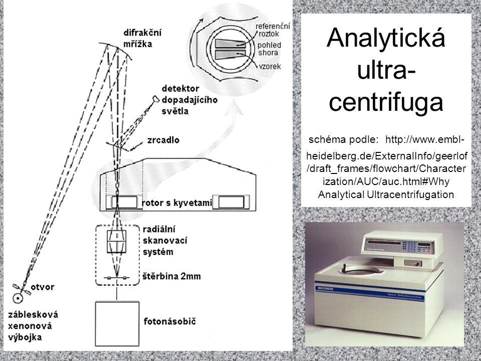 Analytická ultra-centrifuga schéma podle: http://www. embl-heidelberg