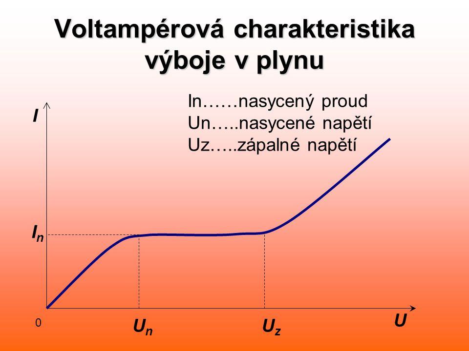 Voltampérová charakteristika výboje v plynu