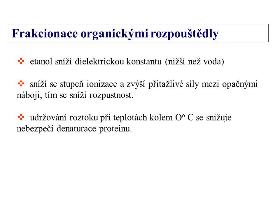 Frakcionace organickými rozpouštědly