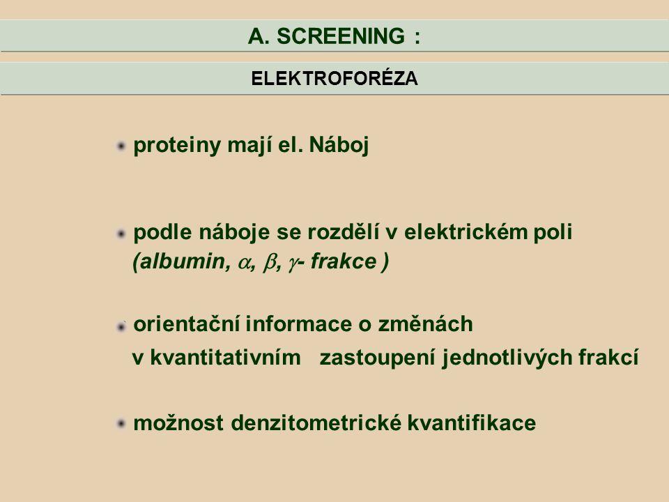 podle náboje se rozdělí v elektrickém poli (albumin, , , - frakce )