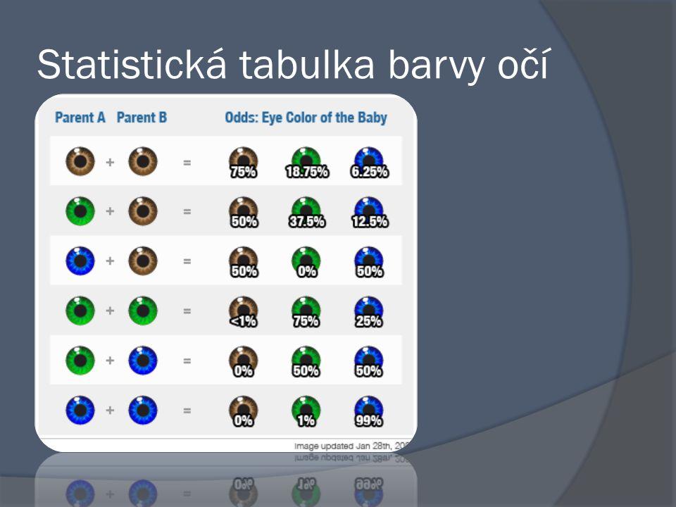 Statistická tabulka barvy očí