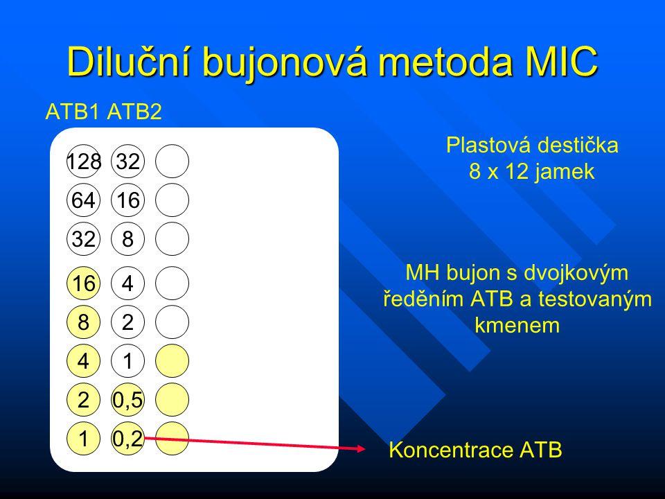 Diluční bujonová metoda MIC