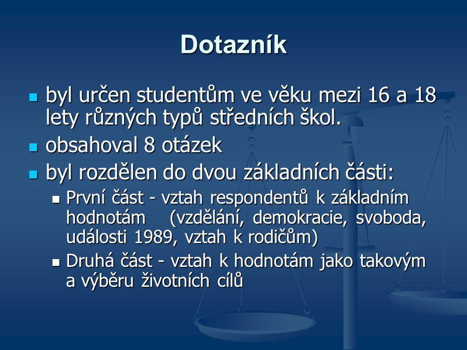 Dotazník byl určen studentům ve věku mezi 16 a 18 lety různých typů středních škol. obsahoval 8 otázek.