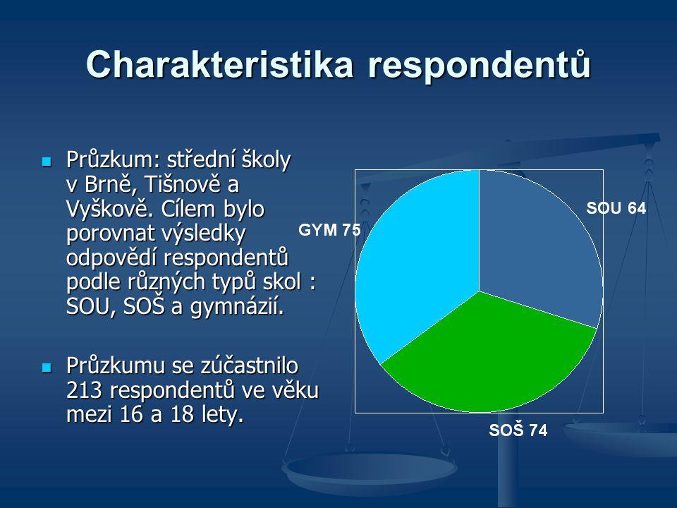 Charakteristika respondentů