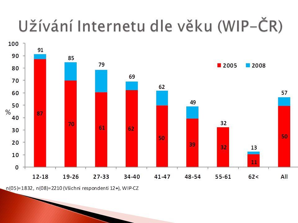 Užívání Internetu dle věku (WIP-ČR)