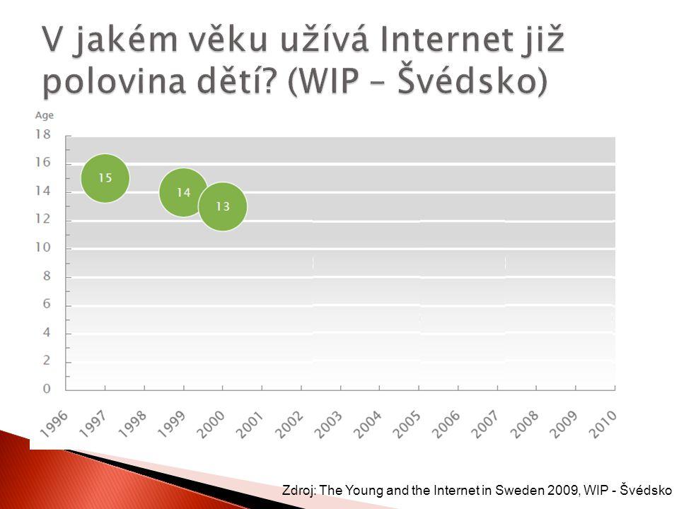 V jakém věku užívá Internet již polovina dětí (WIP – Švédsko)