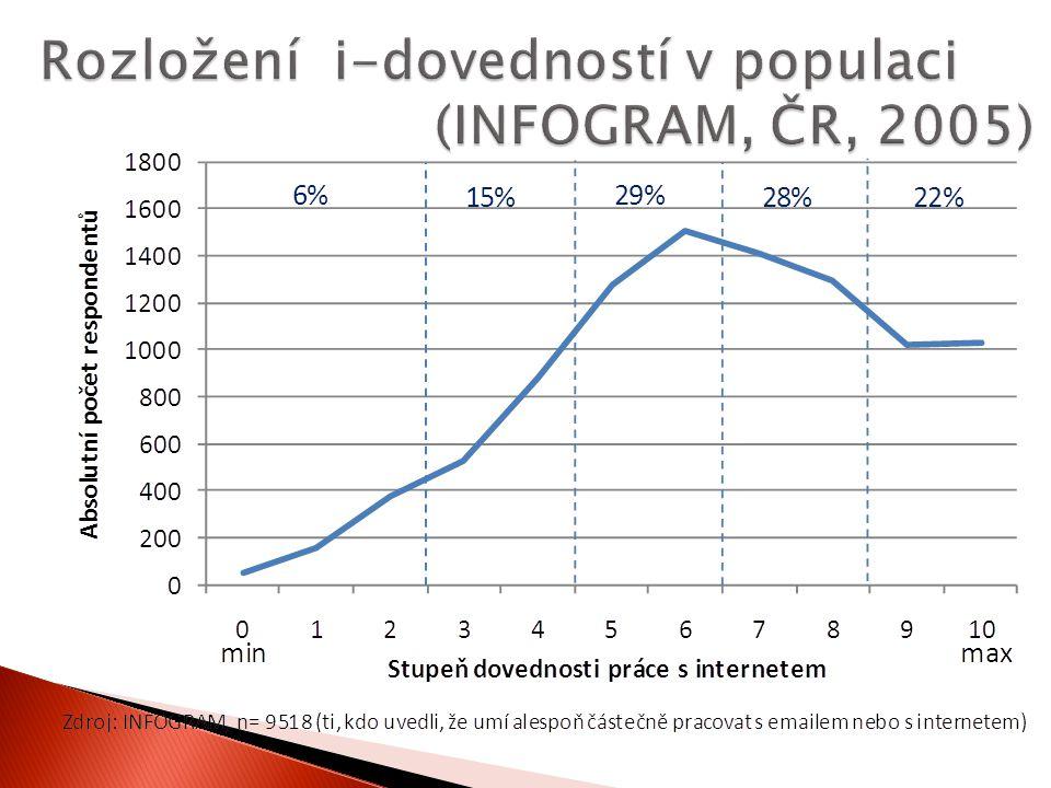 Rozložení i-dovedností v populaci (INFOGRAM, ČR, 2005)