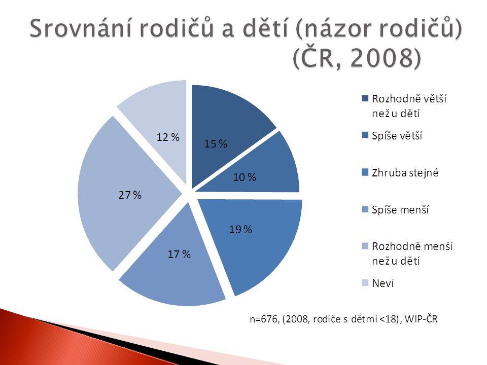 Srovnání rodičů a dětí (názor rodičů) (ČR, 2008)