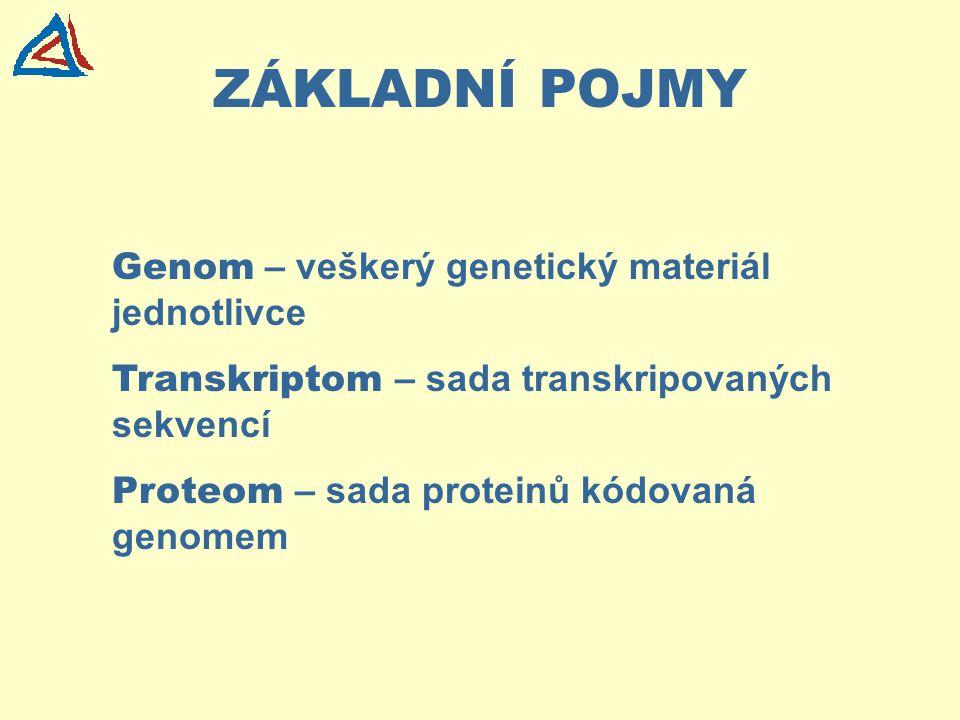 ZÁKLADNÍ POJMY Genom – veškerý genetický materiál jednotlivce