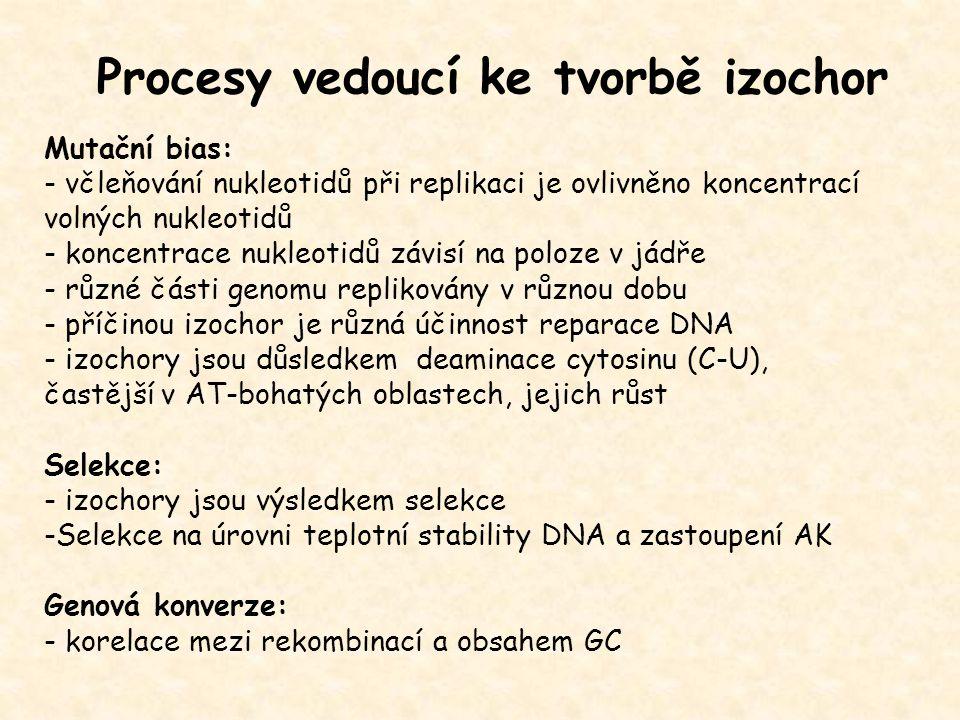 Procesy vedoucí ke tvorbě izochor